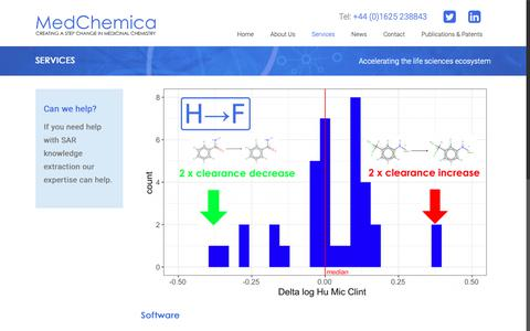 Screenshot of Services Page medchemica.com - Services - MedChemica - captured Oct. 17, 2018