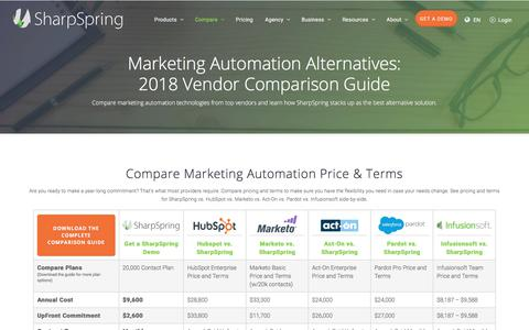 Marketing Automation Alternatives to Hubspot, Pardot, Marketo, Infusionsoft & More