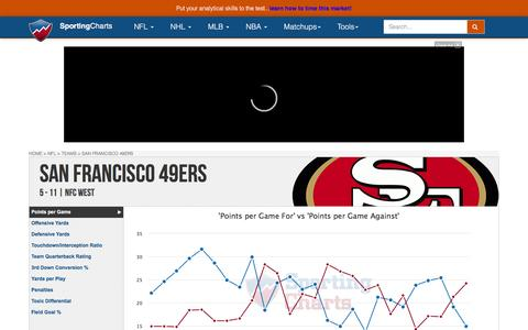 San Francisco 49ers | Team Charts, Statistics and Analysis - SportingCharts.com