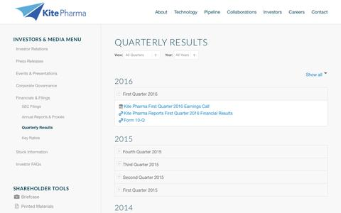 Kite Pharma, Inc. | Quarterly Results