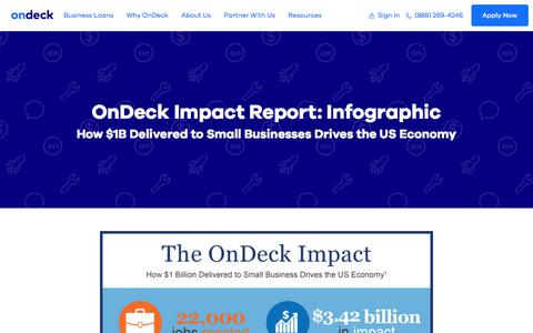 Small Business Impact Report | $1B in Small Business Loans Delivered
