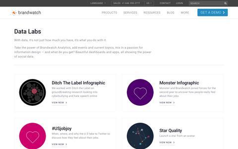 Data Labs | Brandwatch