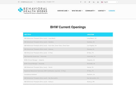 Screenshot of Jobs Page bhwcares.com - Openings - Behavioral Health Works - captured March 16, 2019