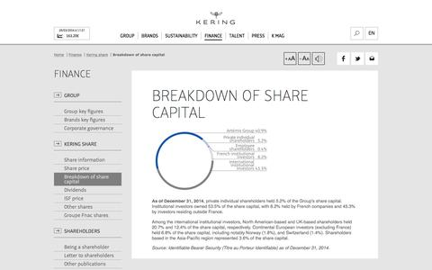 Breakdown of share capital | Kering
