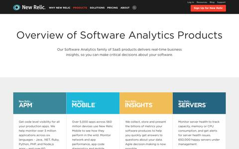Screenshot of Products Page newrelic.com - Software Analytics SaaS Application Monitoring Products: New Relic | New Relic - captured June 17, 2015