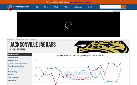 Jacksonville Jaguars | Team Charts, Statistics and Analysis - SportingCharts.com