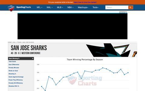 San Jose Sharks | Team Charts, Statistics and Analysis - SportingCharts.com
