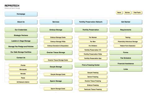 Screenshot of Site Map Page reprotech.com - Human Readable Sitemap - captured Nov. 25, 2016