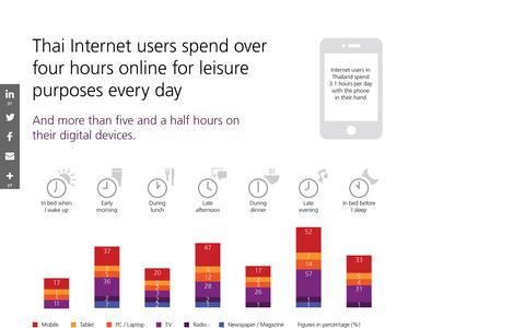 Internet users in Thailand spend 3.1 hours per day with the phone in their hand. #Infographic from @tns_global
