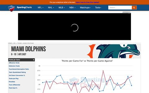 Miami Dolphins | Team Charts, Statistics and Analysis - SportingCharts.com