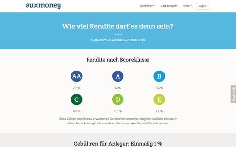Rendite & Gebühren für Anleger