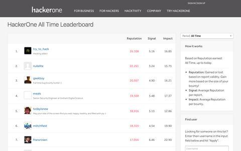HackerOne Leaderboard