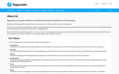 Screenshot of About Page biggerplate.com - About Biggerplate.com | Biggerplate - captured April 18, 2018
