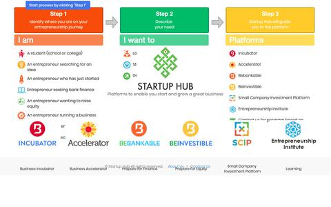 Screenshot of Home Page start-up-hub.com - All what you need to be an entrepreneur - captured Oct. 20, 2018