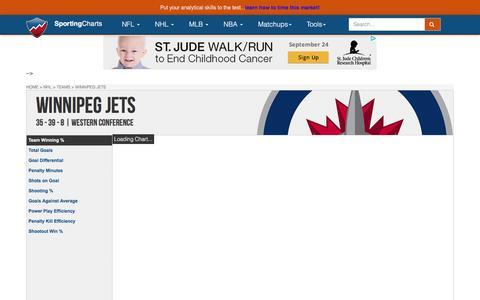 Winnipeg Jets | Team Charts, Statistics and Analysis - SportingCharts.com