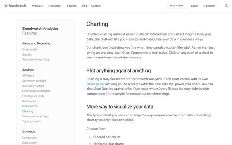 Charting | Brandwatch