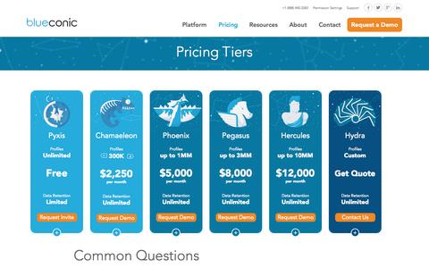 Screenshot of Pricing Page blueconic.com - Pricing - BlueConic - captured Sept. 17, 2015