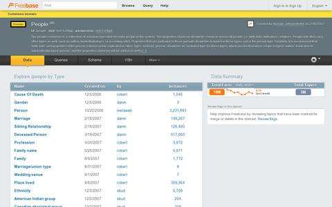 Screenshot of Team Page freebase.com - People - Freebase - captured July 20, 2014