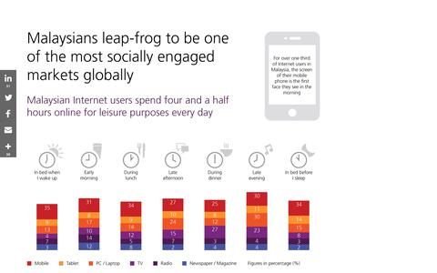 Malaysians leap-frog to be one of the most socially engaged markets globally. Infographic from @tns_global