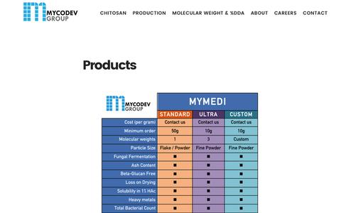 Screenshot of Products Page mycodevgroup.com - Products - captured Nov. 30, 2016