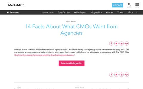 Screenshot of Blog mediamath.com - MediaMath Blog - 14 Facts About What CMOs Want from Agencies - captured Nov. 18, 2019