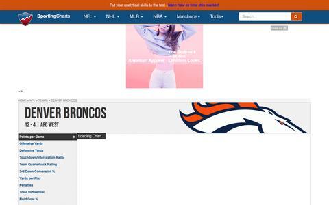 Denver Broncos | Team Charts, Statistics and Analysis - SportingCharts.com