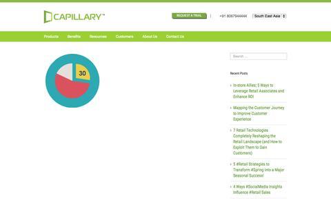 Screenshot of Case Studies Page capillarytech.com - case-studies - Capillary Tech - captured July 3, 2015