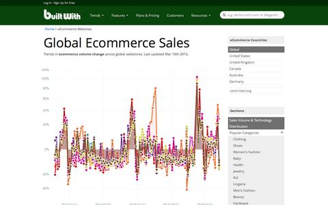 Screenshot of builtwith.com - Lists of Ecommerce Websites and Internet Retailer Sales Trends | BuiltWith - captured Oct. 17, 2016